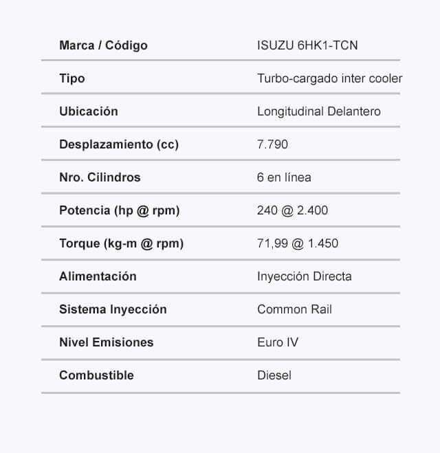Ficha tecnica del FTR Motor