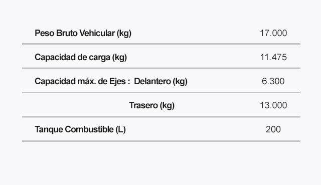 Ficha tecnica del FVR LWB Pesos Capacidades