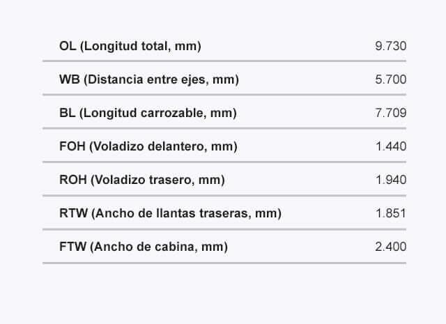 Ficha tecnica del camion modelo FVZ LWB Dimensiones