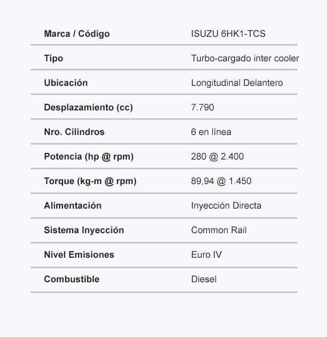 Ficha tecnica del camion FVZ LWB Motor