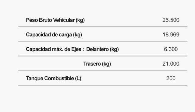 Ficha tecnica FVZ LWB Pesos Capacidades