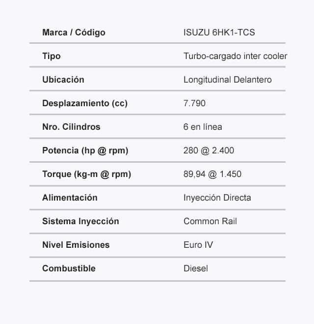 Ficha tecnica del camion FVZ SWB Motor