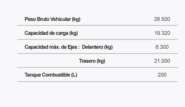 Ficha tecnica del FVZ SWB Pesos Capacidades