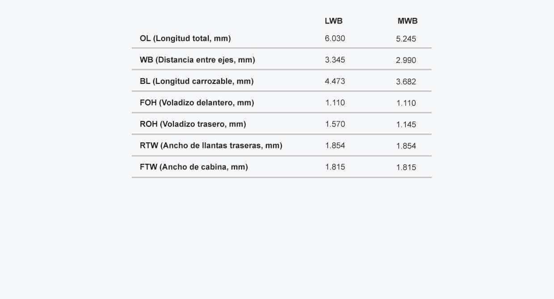Ficha tecnica del NKR Dimensiones