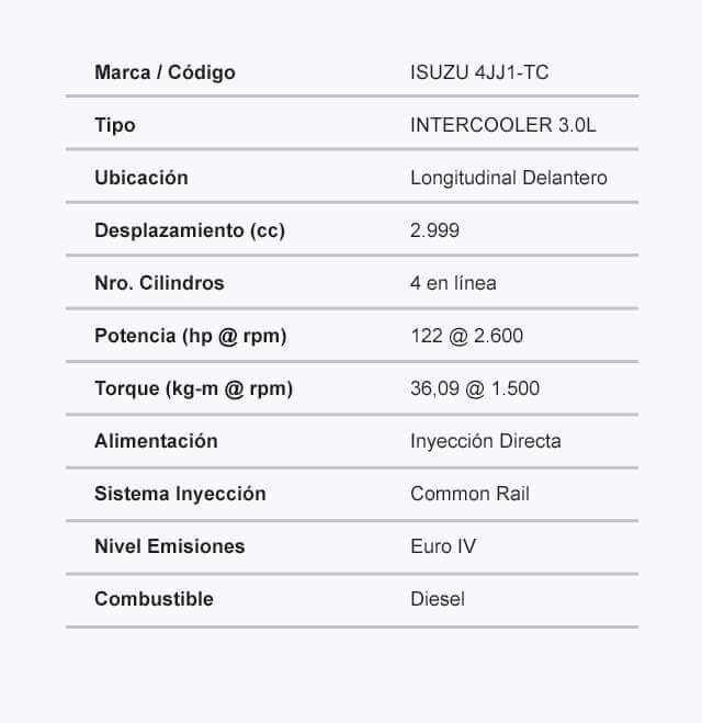 Ficha tecnica del camion modelo NKR Micro Motor