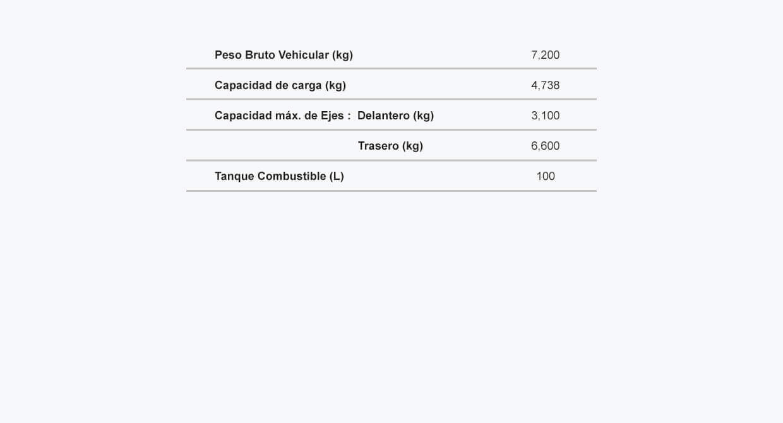 Ficha tecnica del NPR Mini e5 Pesos Capacidades