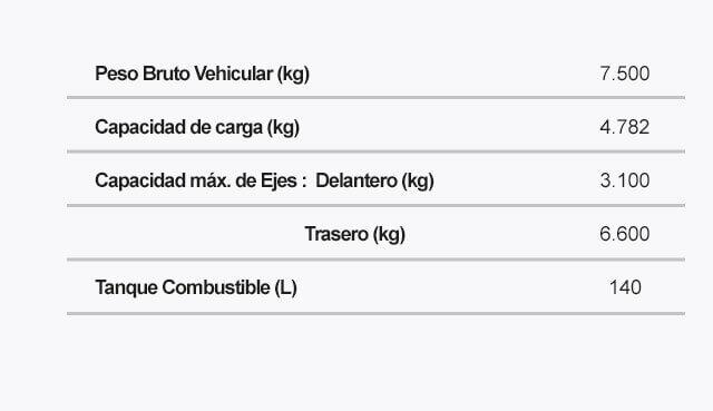 Ficha tecnica del camion modelo NPR Pesos Dimensiones