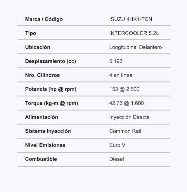 Ficha tecnica motor BUSETON NQR 9.2T REWARD EV