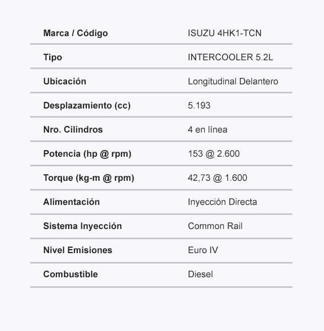 Ficha tecnica del NQR Motor
